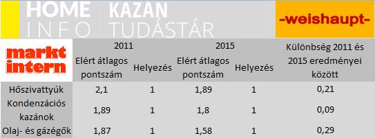 Kazán-teszt-2016